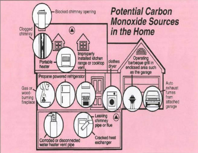 Potential sources of carbon monoxide (Graphic: BRK Electronics)