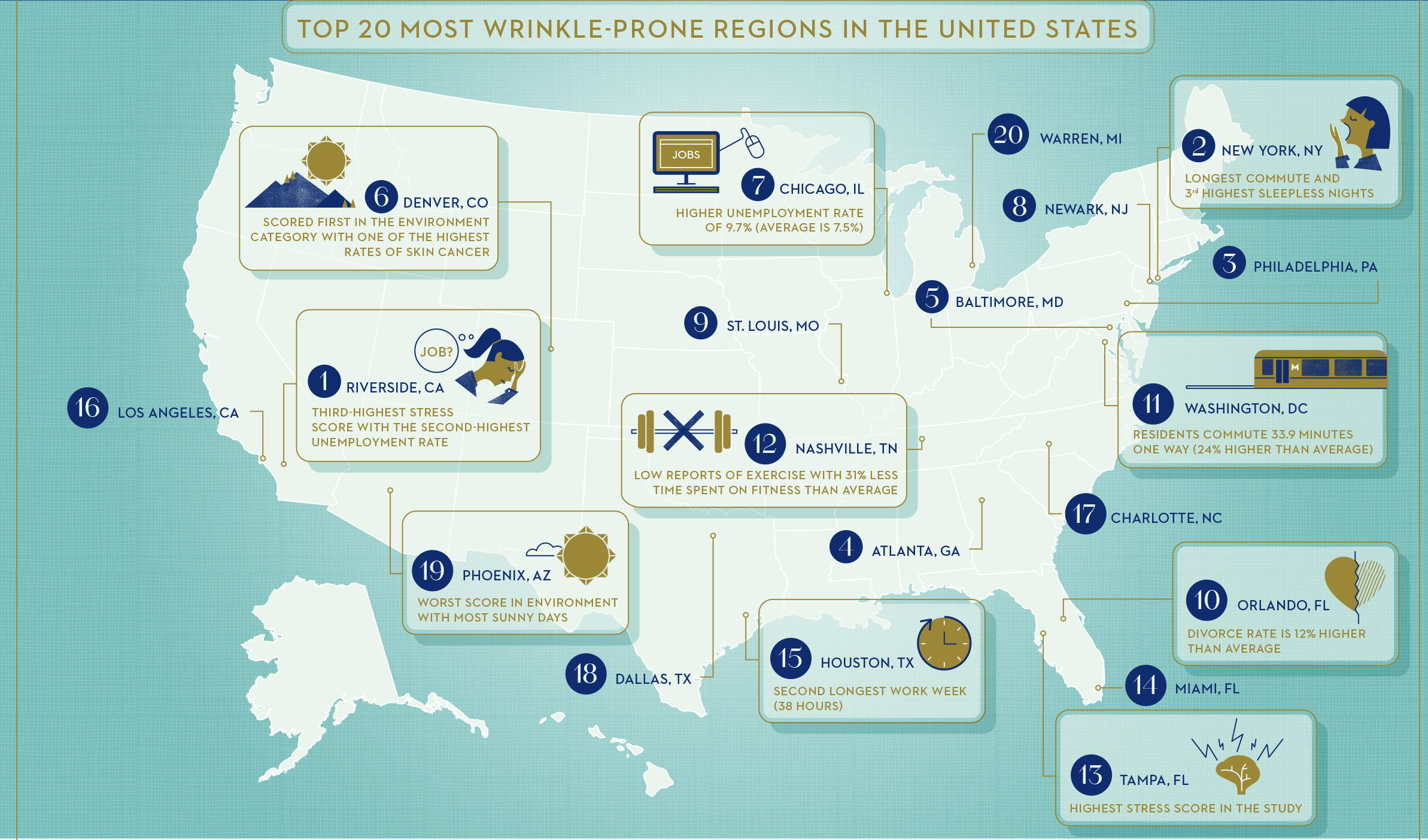 The DMV ranked 11th in a study of wrinkle-prone cities. (Graphic: Johnson  & Johnson)