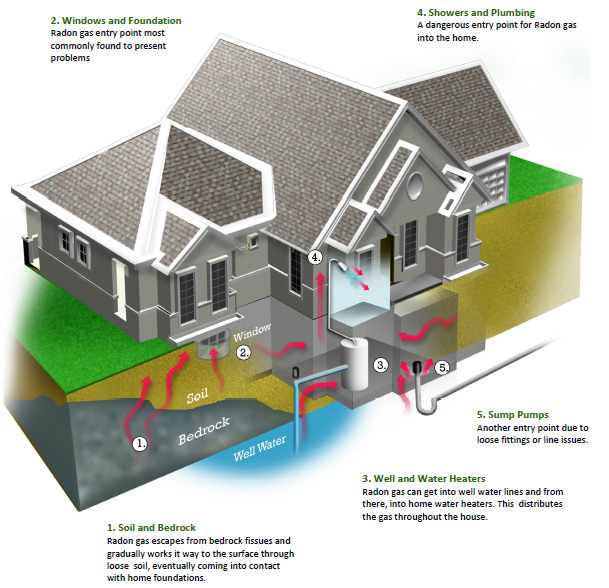 Radon is a naturally occurring gas that can cause lung cancer. (Graphic: Absolute Home Services)