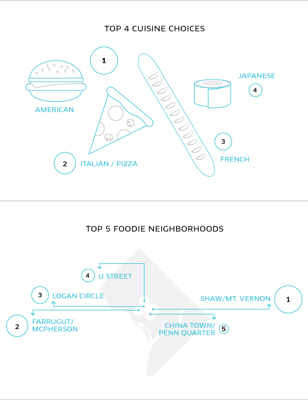 American, Italian, French and Japanese were the favorite cuisines of Uber's riders. The top foodie neighborhoods were Shaw/Mount Vernon, Farragut/McPherson, Logan Circle, U Street and Chinatown/Penn Quarter. (Graphic: Uber)