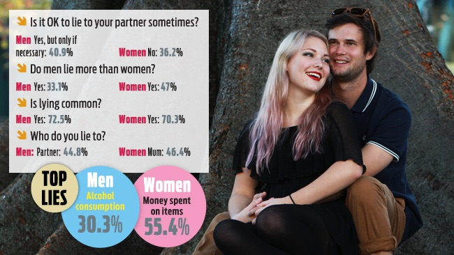 How men and women view lying. (Photo: Nic Gibson/The Daily Telegraph)