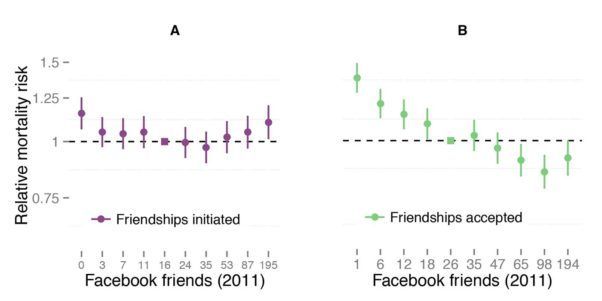 People who accept more Facebook friendships live longer but initiating friendships is not associated with significant differences in longevity. (Photo: UC San Diego)