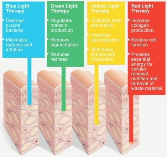 There are different colors of light therapy. The most popular ones readily available are red and blue for your skin. (Photo: alibaba.com)