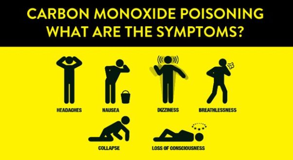 Know the warning signs of carbon monoxide poisoning. (Graphic: Oakville, Ontario, Fire Department)