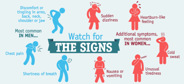 Know the signs of heart attack in both men and women. (Graphic: American College of Cardiology)