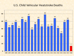 On average, 37 children die from heat stroke each year in the U.S. from being left in parked cars. (Graphic: noheatstroke.org)