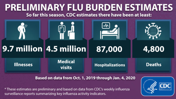 Graphic showing 9.7 million flu illnesses, 4.5 million medical visits, 87,000 hospitalizations and 4,800 dealths due to the flu through Jan. 4. (Graphic: CDC)