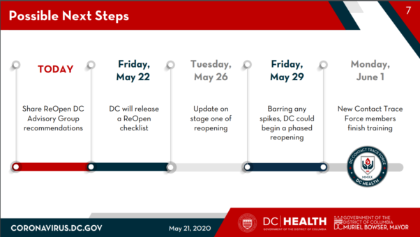 A screenshot of a slide from the mayor's presentation on May 21, 2020, showing her reopening timeline. (Photo: Screenshot)