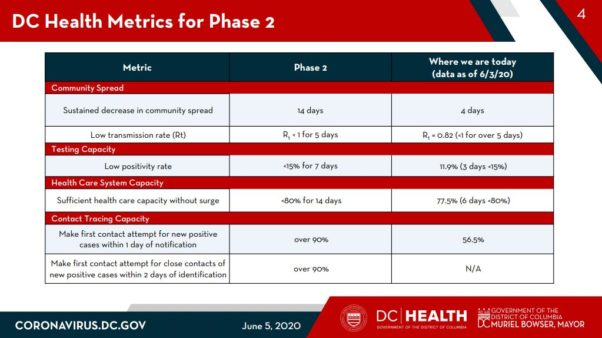 A screenshot of the metrics D.C. will use to moved into Phase Two. (Photo: D.C. Health)