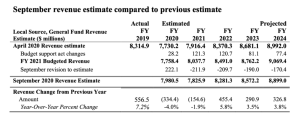 D.C. revenue for FY2019 and estimates for FY2020-FY2024. (Image: D.C. Chief Financial Officer)