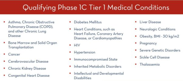 List of 20 medical conditions in D.C. Health's Phase 1C Tier 1. (Graphic: D.C. Health)
