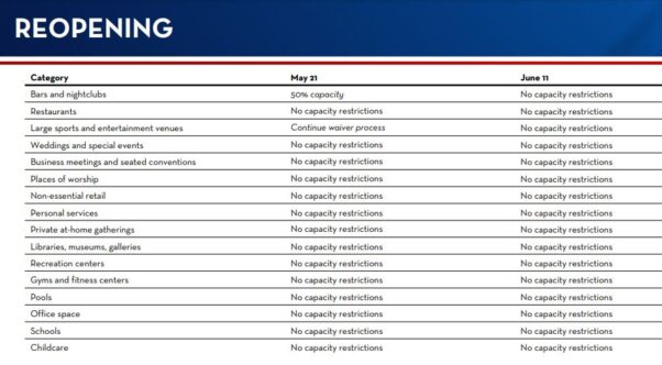 List of restrictions and their status as of May 21 and June 11. (Graphic: D.C. Health)