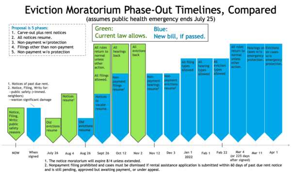 Bar graph showing new timeline for evictions in D.C. (Graphic: Maya Brennan/D.C. Clouncil)