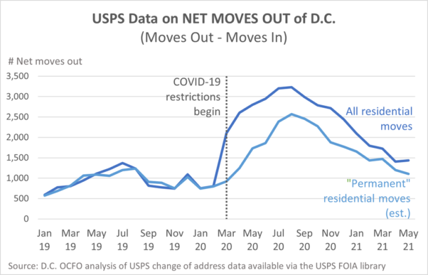 Line graph showing the number of all moves and permanent moves out of D.C. from January 2019 to May 2021. (Graphic: D.C. OCFO)